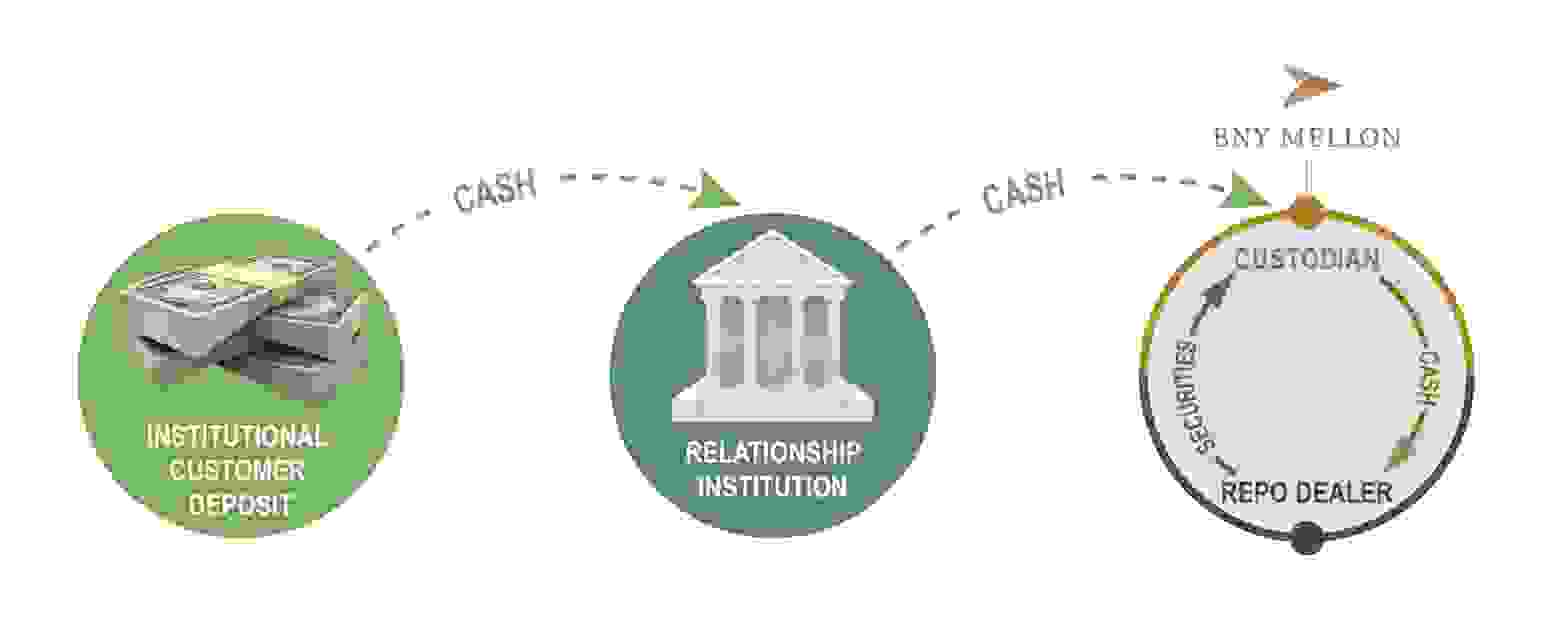 IntraFi Repo Relationship graphic depicts the movement of cash from an institutional customer deposit.