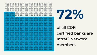 72% of CDBA banks are members of IntraFi's network of banks