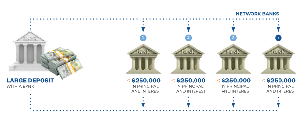 graphic showing how deposits move from brokerage firm to network banks in increments under $250,000