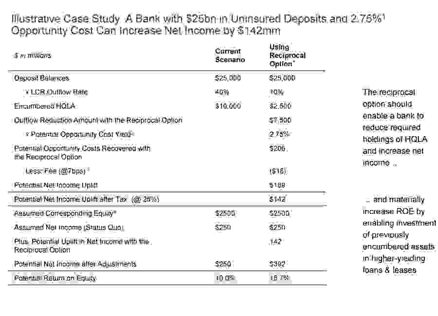 Reciprocal deposits case study showing how a bank can reduce required holdings of HQLA securities and increase net income