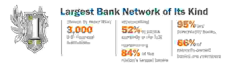 Graphic showing Intra Fi as having the largest bank network of its kind with 52% of US banks